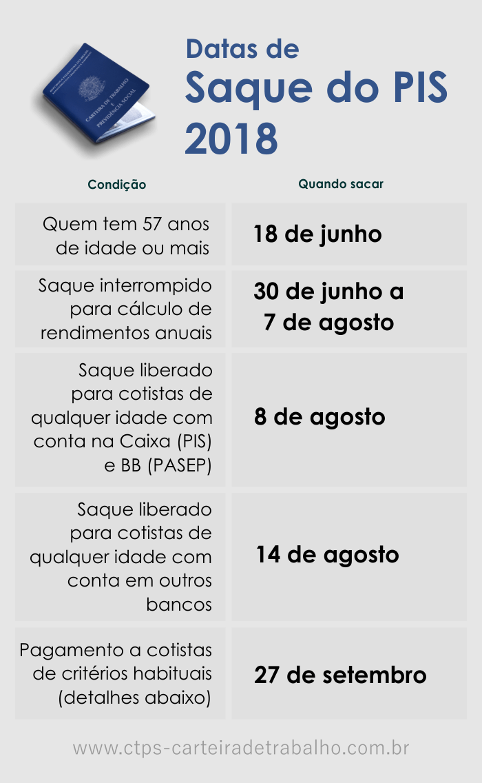 Saque do PIS 2018 calendário