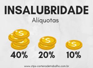 Adicional de Insalubridade - Alíquotas