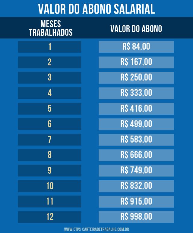 Valor Abono Salarial