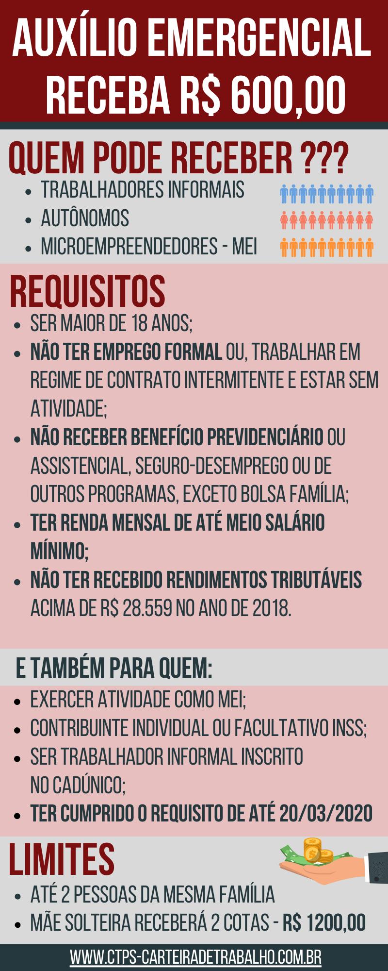 Auxílio Emergencial CTPS